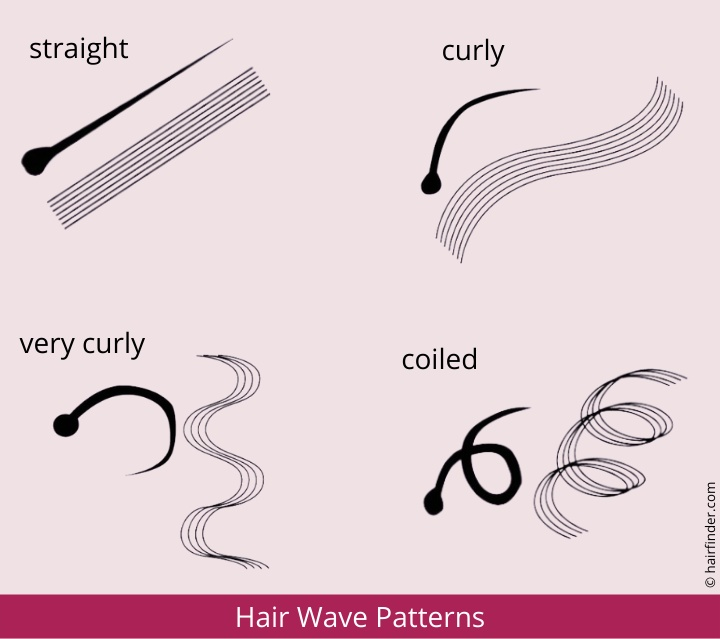 Hair Wave Pattern And The Different Wave Pattern Types
