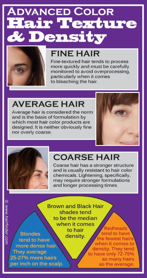 Hair texture and density when dealing with hair coloring and ...