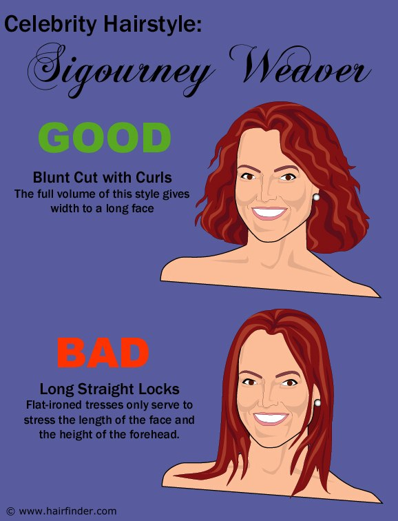 Why A Hairstyle Looks Good An A Celebrity And The Shape
